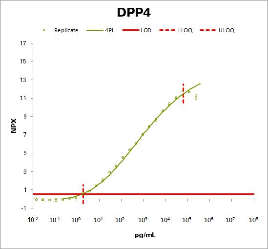 Dipeptidyl peptidase 4 (DPP4)