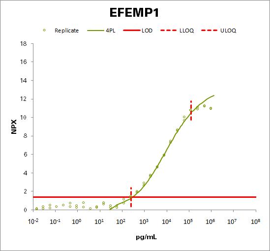 EGF-containing fibulin-like extracellular matrix protein 1 (EFEMP1)
