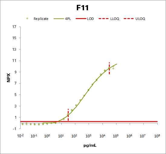 Coagulation factor XI  (F11)