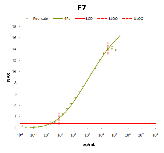 Coagulation factor VII (F7)