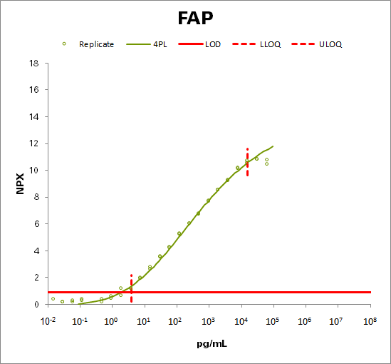 Prolyl endopeptidase FAP (FAP)