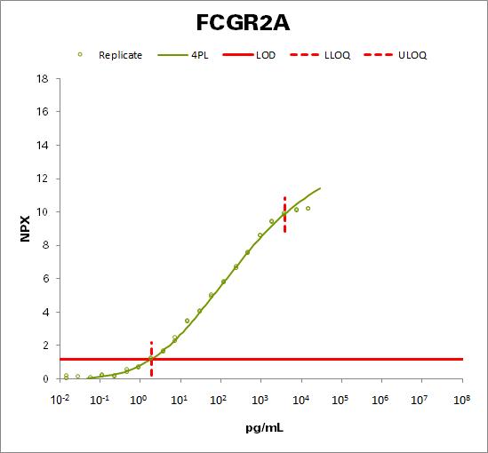 Low affinity immunoglobulin gamma Fc region receptor II-a (FCGR2A)
