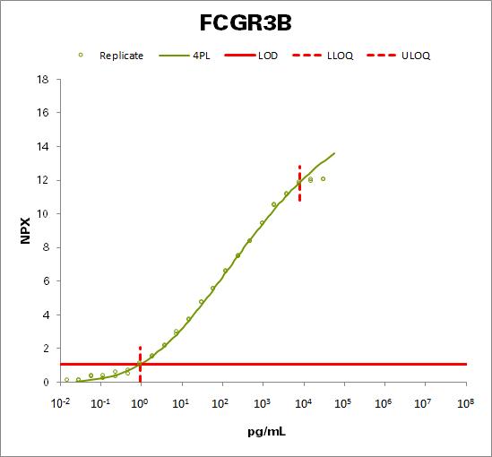 Low affinity immunoglobulin gamma Fc region receptor III-B (FCGR3B)