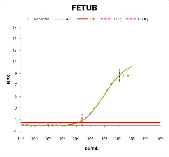 Fetuin-B (FETUB)
