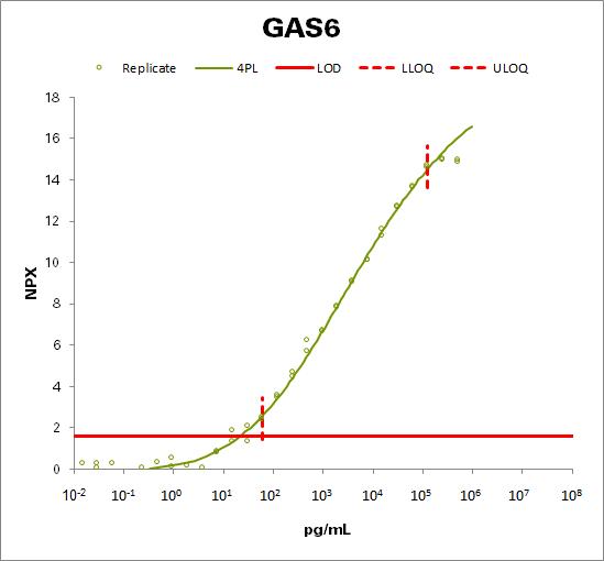 Growth arrest-specific protein 6  (GAS6)