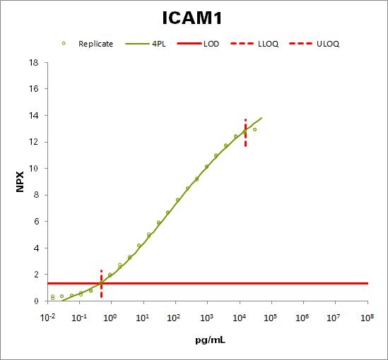 Intercellular adhesion molecule 1  (ICAM1)