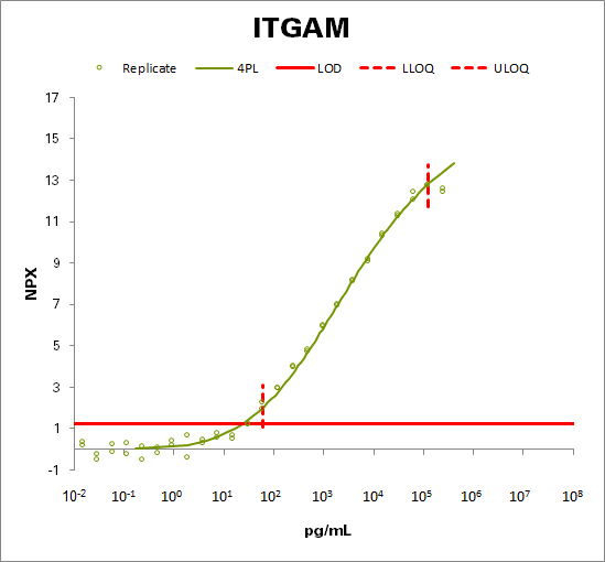 Integrin alpha-M (ITGAM)