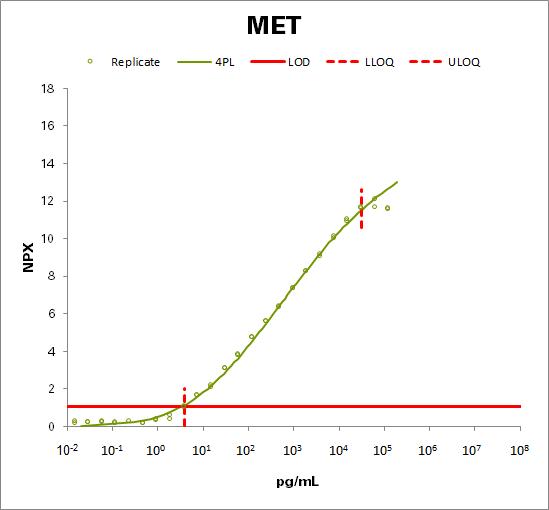 Hepatocyte growth factor receptor  (MET)