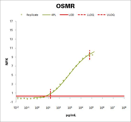 Oncostatin-M-specific receptor subunit beta (OSMR)