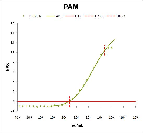 Peptidyl-glycine alpha-amidating monooxygenase  (PAM)