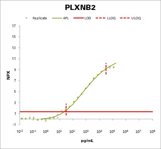 Plexin-B2 (PLXNB2)
