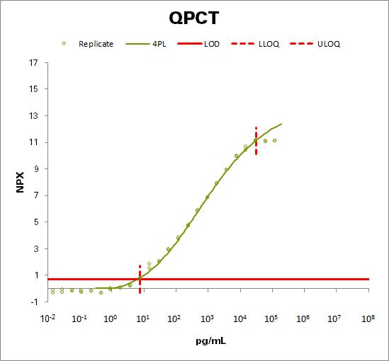 Glutaminyl-peptide cyclotransferase (QPCT)