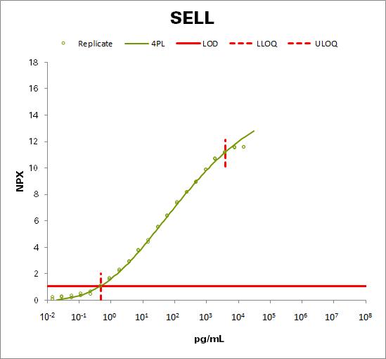 L-selectin (SELL)