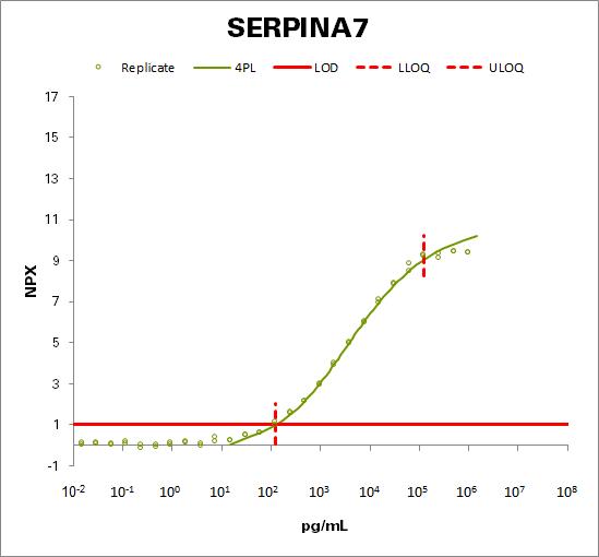 Thyroxine-binding globulin (SERPINA7)