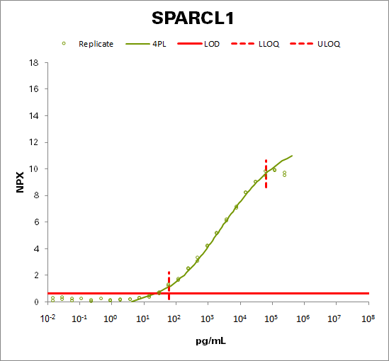 SPARC-like protein 1 (SPARCL1)