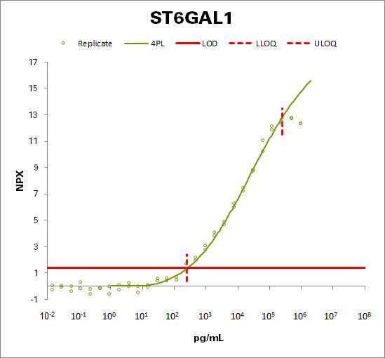 Beta-galactoside alpha-2,6-sialyltransferase 1  (ST6GAL1)