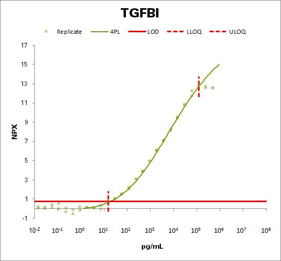 Transforming growth factor-beta-induced protein ig-h3  (TGFBI)