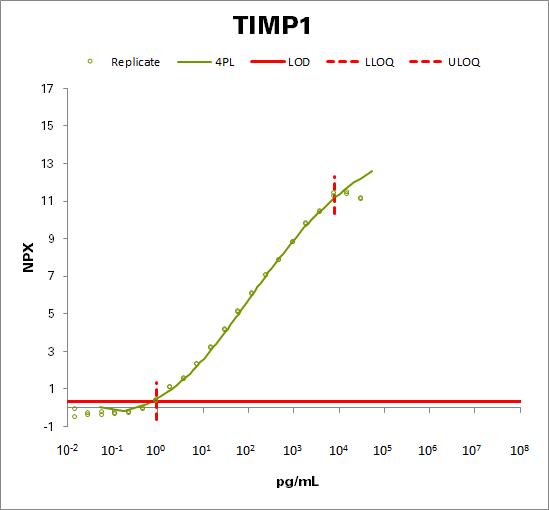 Metalloproteinase inhibitor 1 (TIMP1)
