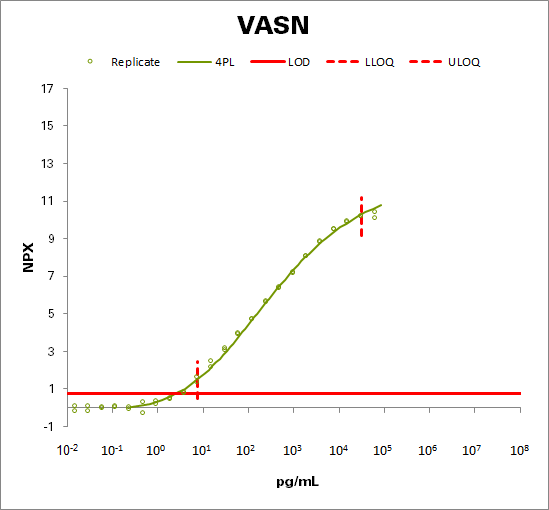 Vasorin (VASN)