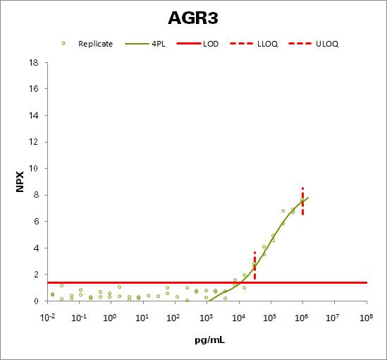 Anterior gradient protein 3  (AGR3)