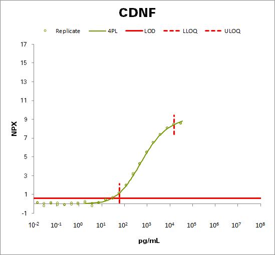 Cerebral dopamine neurotrophic factor (CDNF)