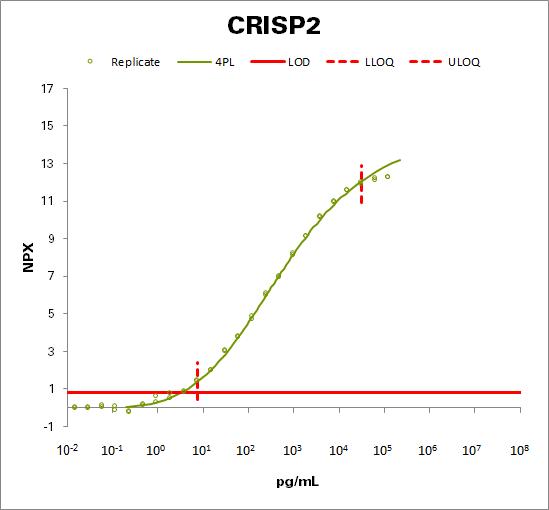 Cysteine-rich secretory protein 2  (CRISP2)
