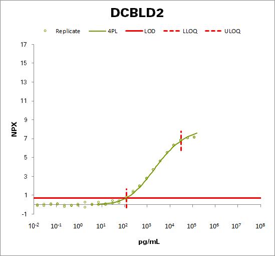 Discoidin, CUB and LCCL domain-containing protein 2 (DCBLD2)