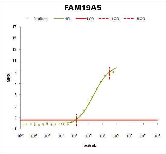 Protein FAM19A5 (FAM19A5)
