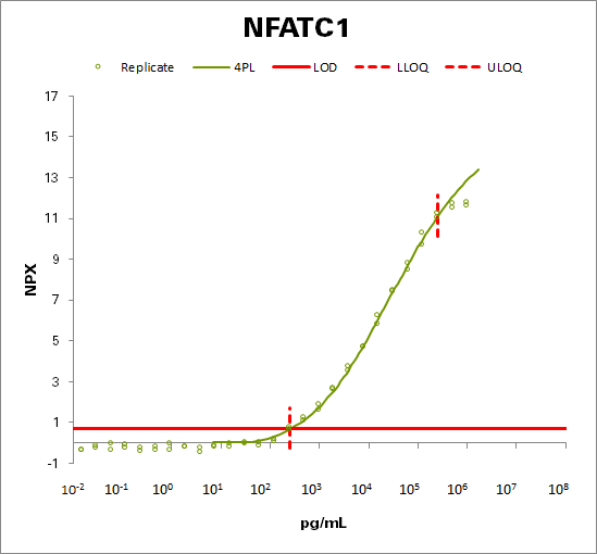 Nuclear factor of activated T-cells, cytoplasmic 1  (NFATC1)