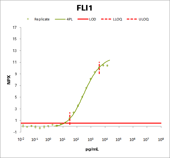 Friend leukemia integration 1 transcription factor (FLI1)