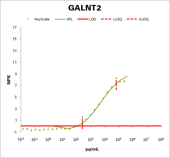 Polypeptide N-acetylgalactosaminyltransferase 2 (GALNT2)