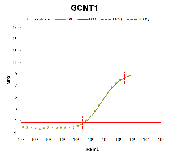 Beta-1,3-galactosyl-O-glycosyl-glycoprotein beta-1,6-N-acetylglucosaminyltransferase (GCNT1)