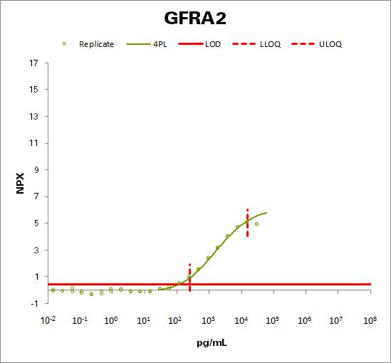 GDNF family receptor alpha-2  (GFRA2)