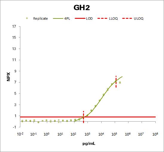 Growth hormone variant  (GH2)