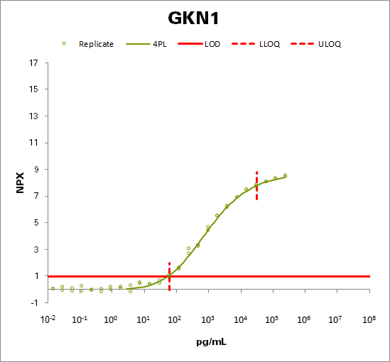 Gastrokine (GKN1)