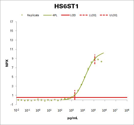 Heparan-sulfate 6-O-sulfotransferase 1  (HS6ST1)