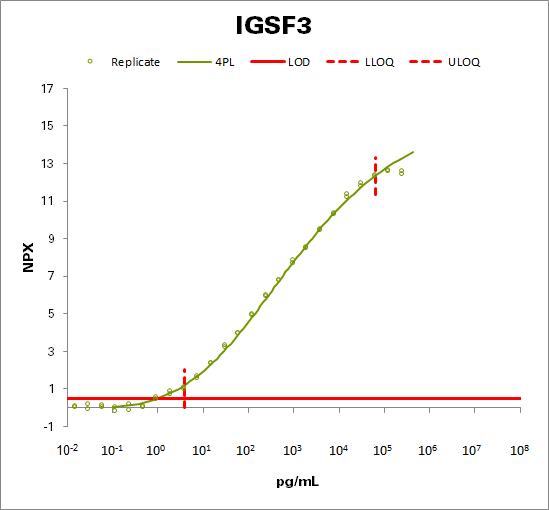 Immunoglobulin superfamily member 3  (IGSF3)