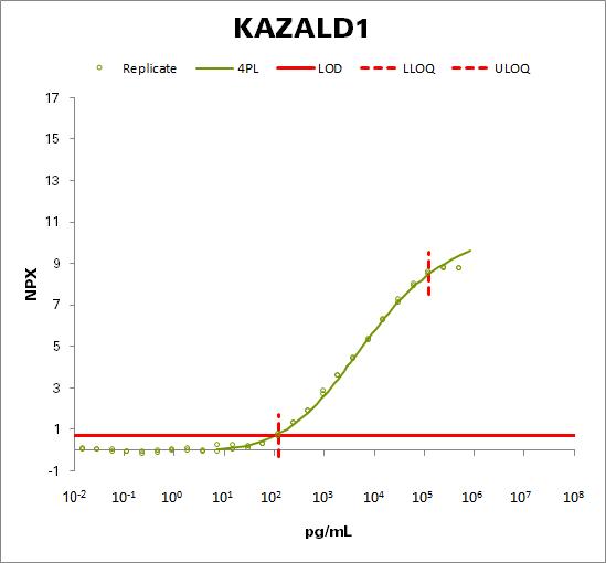 Kazal-type serine protease inhibitor domain-containing protein 1 (KAZALD1)
