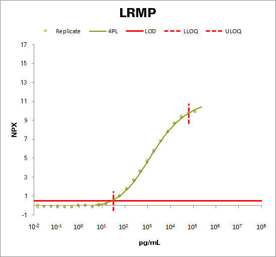 Lymphoid-restricted membrane protein (LRMP)