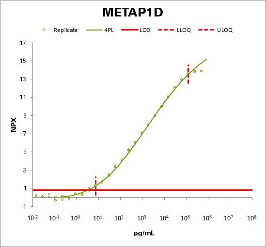 Methionine aminopeptidase 1D, mitochondrial  (METAP1D)