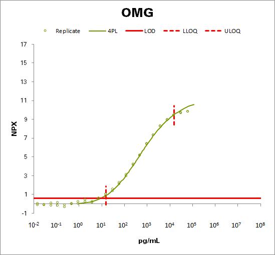 Oligodendrocyte-myelin glycoprotein (OMG)