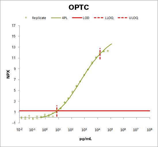 Opticin (OPTC)