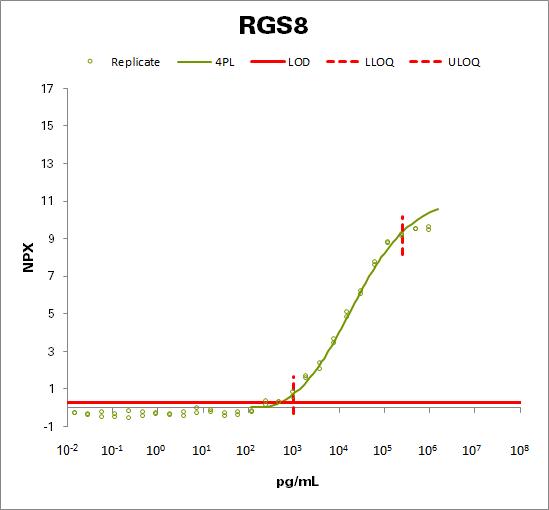 Regulator of G-protein signaling 8  (RGS8)
