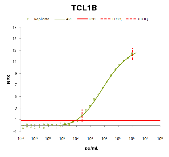 T-cell leukemia/lymphoma protein 1B (TCL1B)