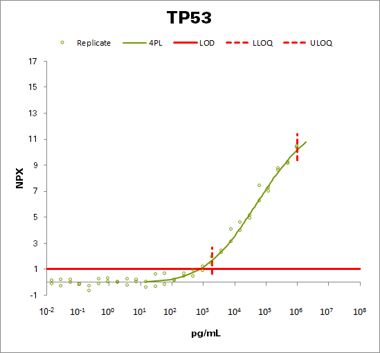 Cellular tumor antigen p53 (TP53)