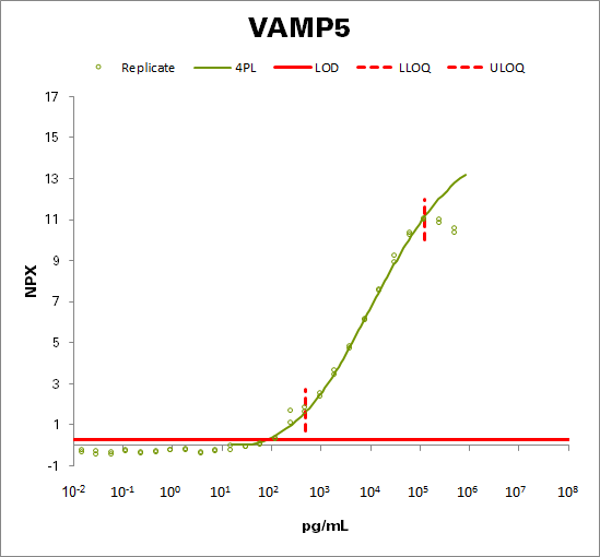 Vesicle-associated membrane protein 5  (VAMP5)