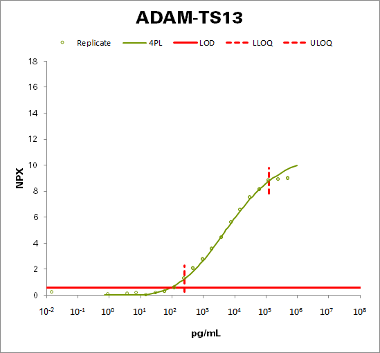 A disintegrin and metalloproteinase with thrombospondin motifs 13 (ADAM-TS13)
