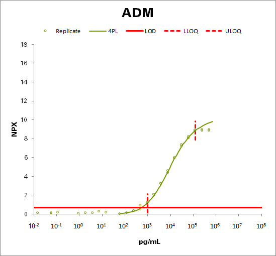 ADM (ADM)