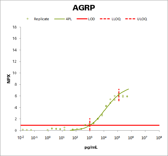 Agouti-related protein (AGRP)