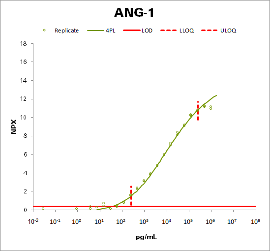 Angiopoietin-1 (ANGPT1))
